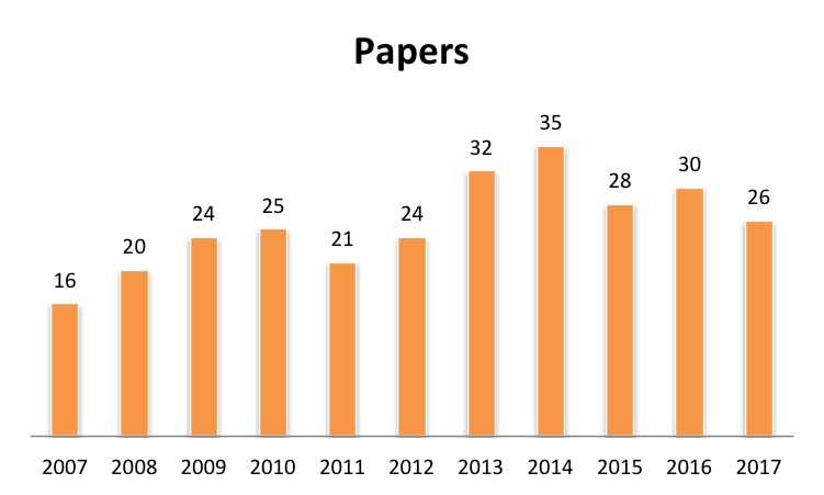 The number of papers per year