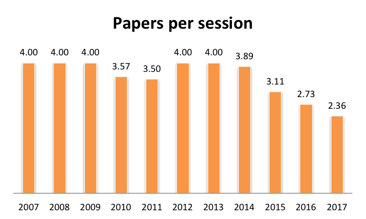 The number of papers per session per year.