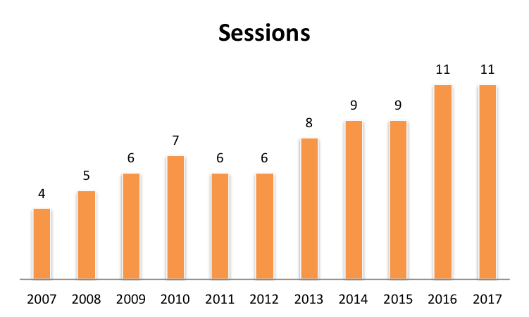 The number of paper sessions per year.